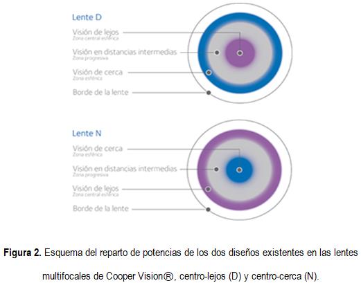 7338765c258c4 Las lentes de contacto multifocales de Bausch Lomb tienen un diseño  progresivo de 3 zonas donde brinda una visión cercana e intermedia mejorada  con una ...
