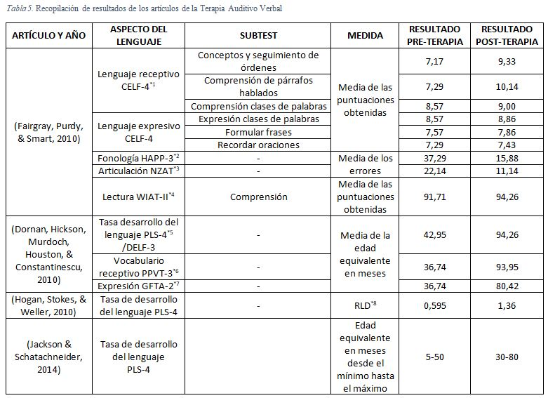 *1 CELF-4: Clinical Evaluation of Language Fundametals, 4º edición. *2 HAPP-3: Hodson Assessment of Phonological Patterns Edition, 3º edición. *3 NZAT: New Zealand Articulation Test. *4 WIAT-II: Wechler Individual Achievement Test, 2º edición. *5 PLS-4: Preschool Language Scale, 4º edición. *6 PPVT-3: Peabody Picture Vocabulary Test. *7 GFTA-2: Goldman Fristoe Test of Articulation-2. *8 RDL: Rateo of Language Development